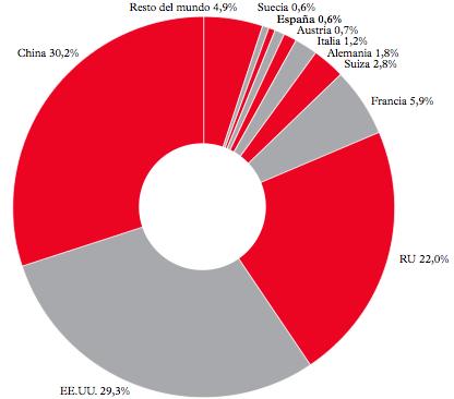 Figura 1: cuotas del mercado global de arte en 2011, según Arts Economics.