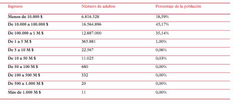 Figura 2: distribución de la riqueza en España en 2011, según Arts Economics.