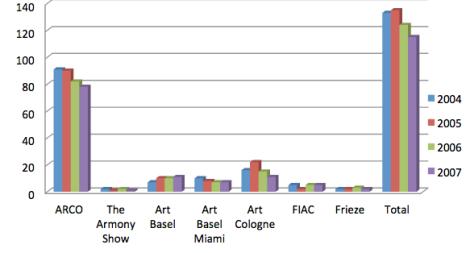 Número de galerías españolas en ferias de arte internacionales (2004-2007).
